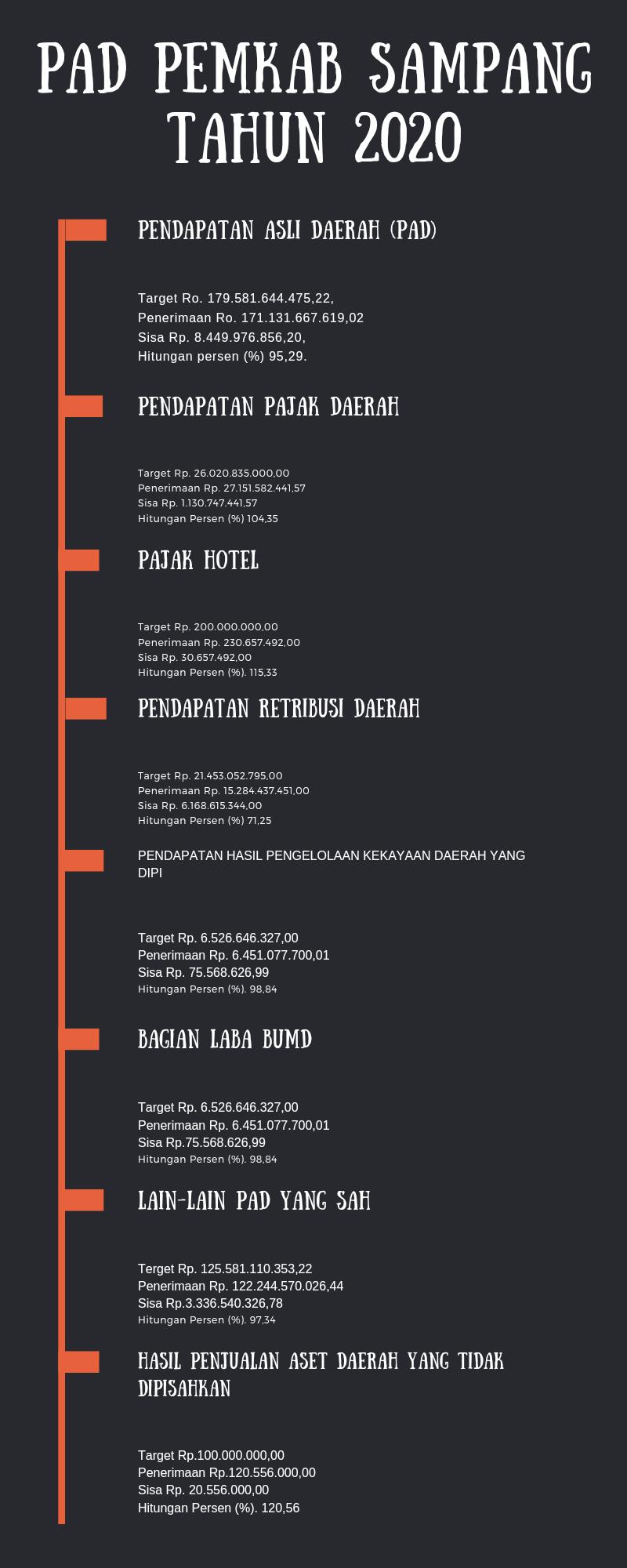 PAD Sampang 2020